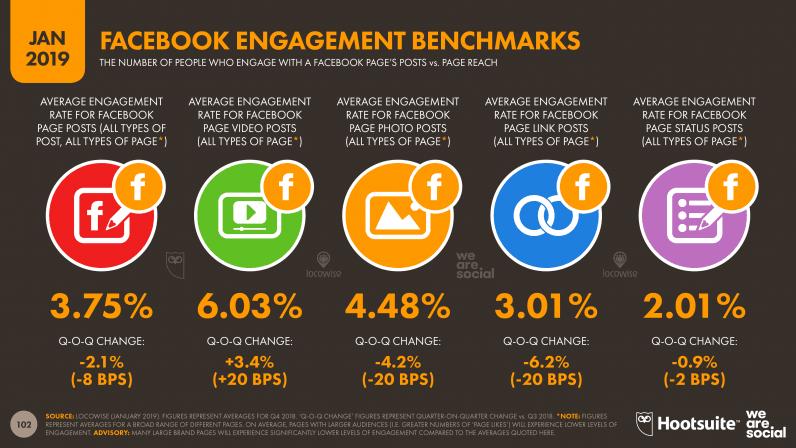 facebook-engagement-benchmark