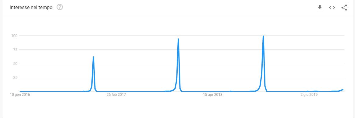 trend ricerca black friday ultimi 3 anni